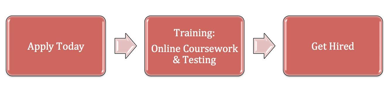 3 Easy Steps for Texas Teacher Certification